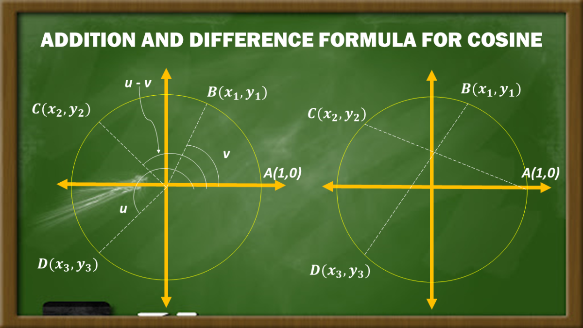 Addition and Difference Formula for Cosine Proof