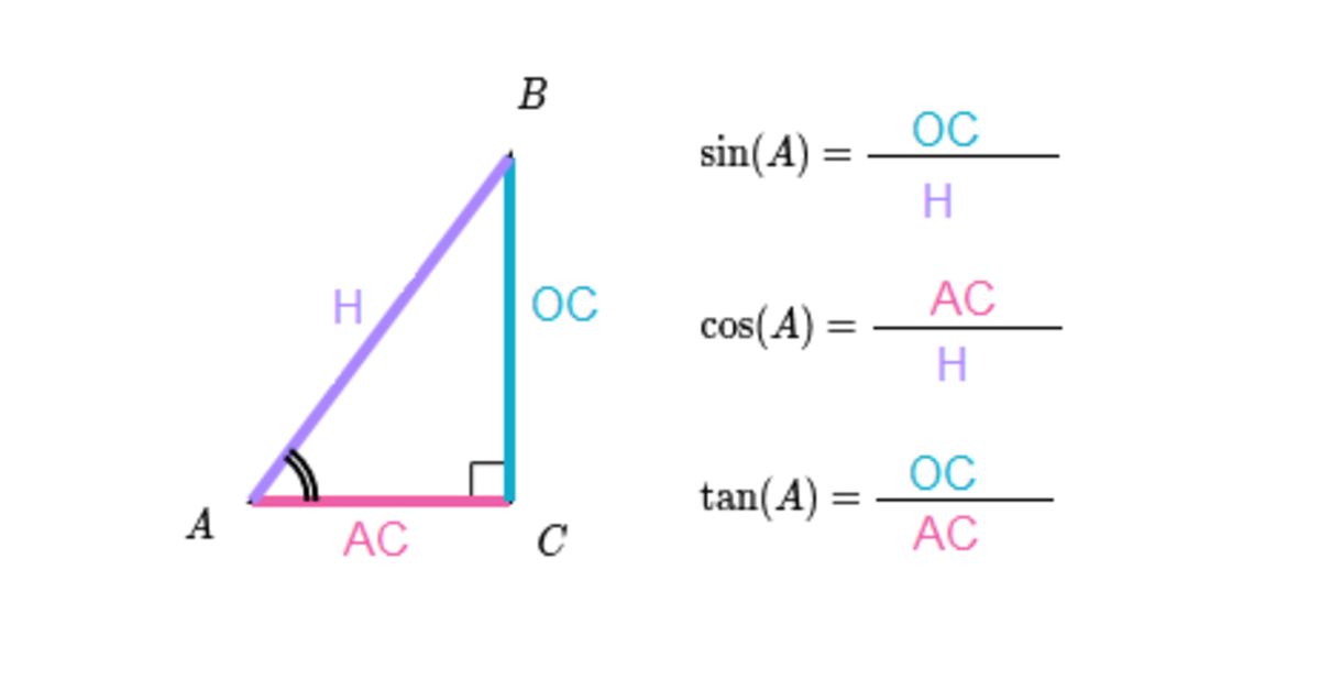 Through these formulas it is possible to take measurements of the sides from an angle and one side or the angle from two sides.