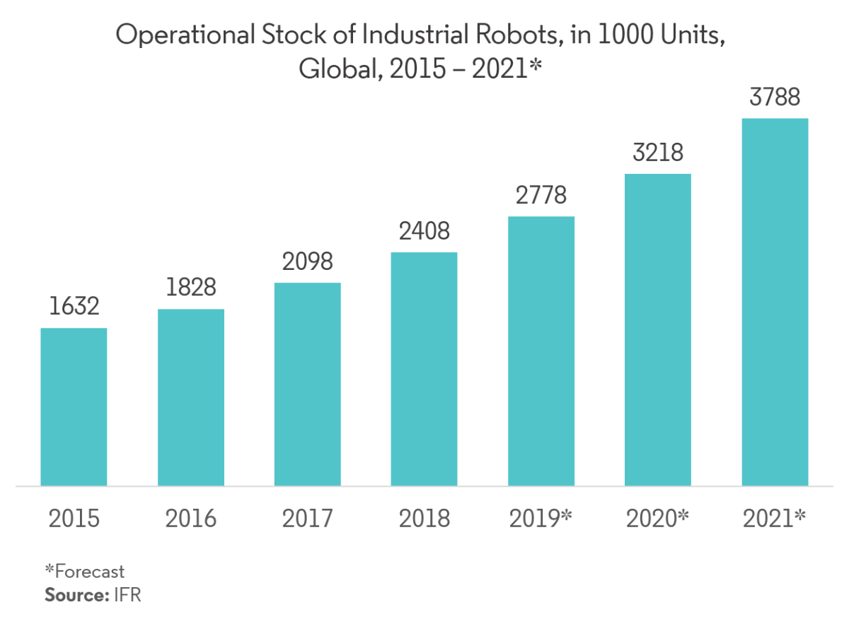 Operation Stock of Industrial Robots