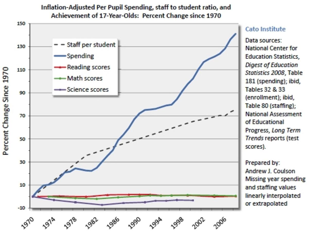 UNITED STATES PUBLIC SCHOOLS SPENDING VERSUS RESULTS (IN CONSTANT DOLLARS)
