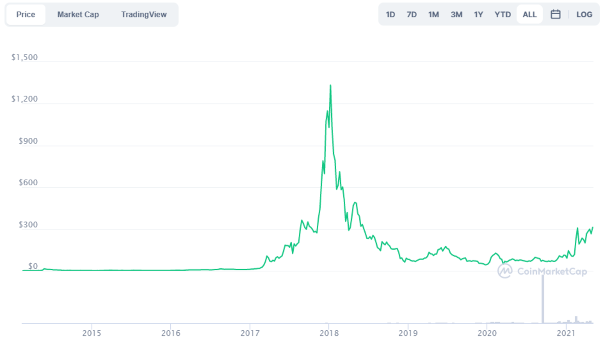 DASH price performance over the years