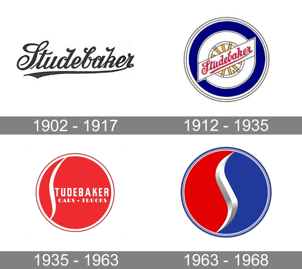 In 1930, the auto manufacturer Studebaker  built 123,215 vehicles.