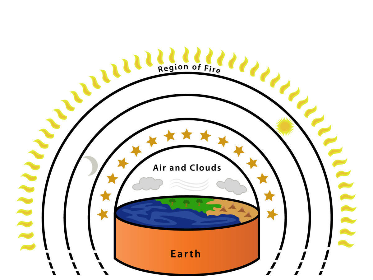 Anaximander's view of the earth, stars, moon, and sun.