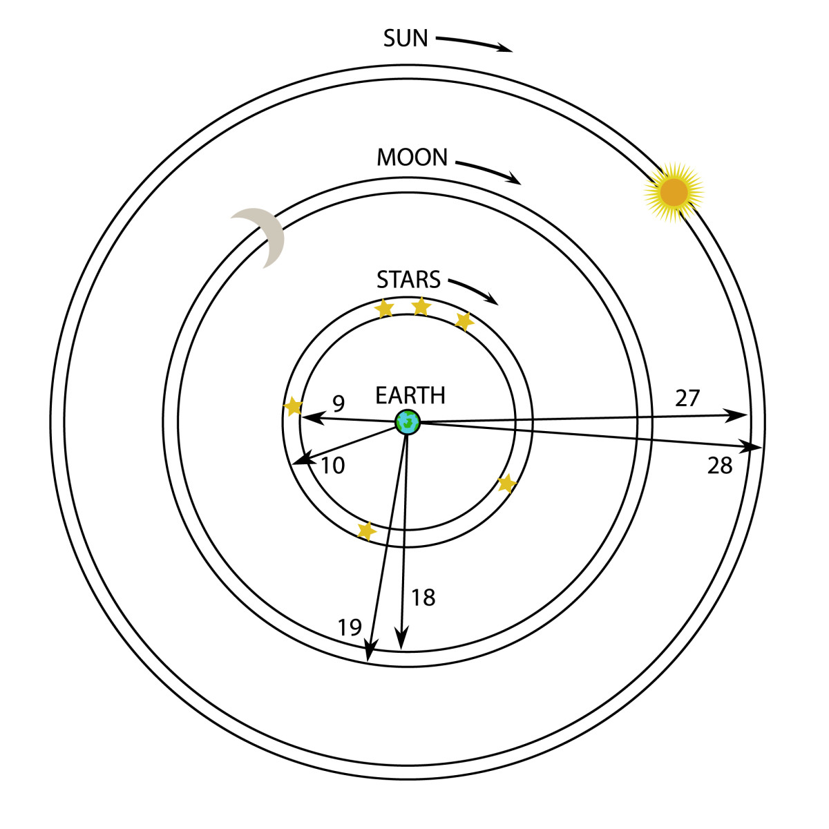 Anaximander's view of the relationships and size of the heavenly bodies relative to the earth.