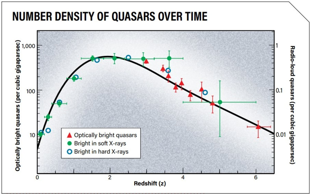 Notice that as our red-shift, an indicator of how far and long-ago something happened, increases, then number of quasars decreases. This indicates that the early Universe was not a favorable place for them to form, and yet they did. How?