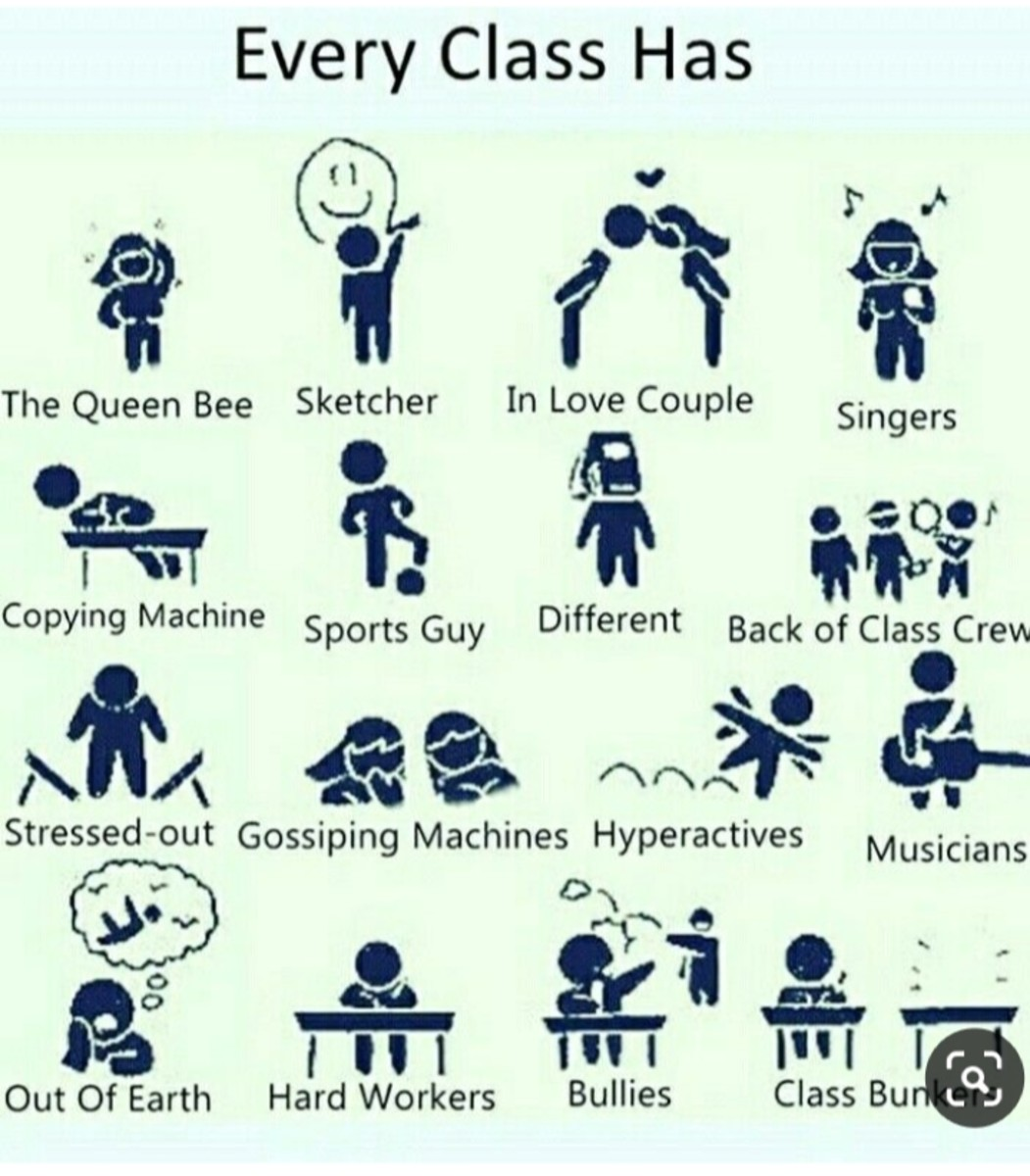 Types of Students Inside the Classroom and Learning Style