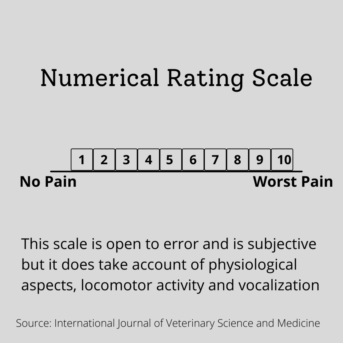The Numerical rating scale assigns numbers to identify the level of pain the cat is experiencing.