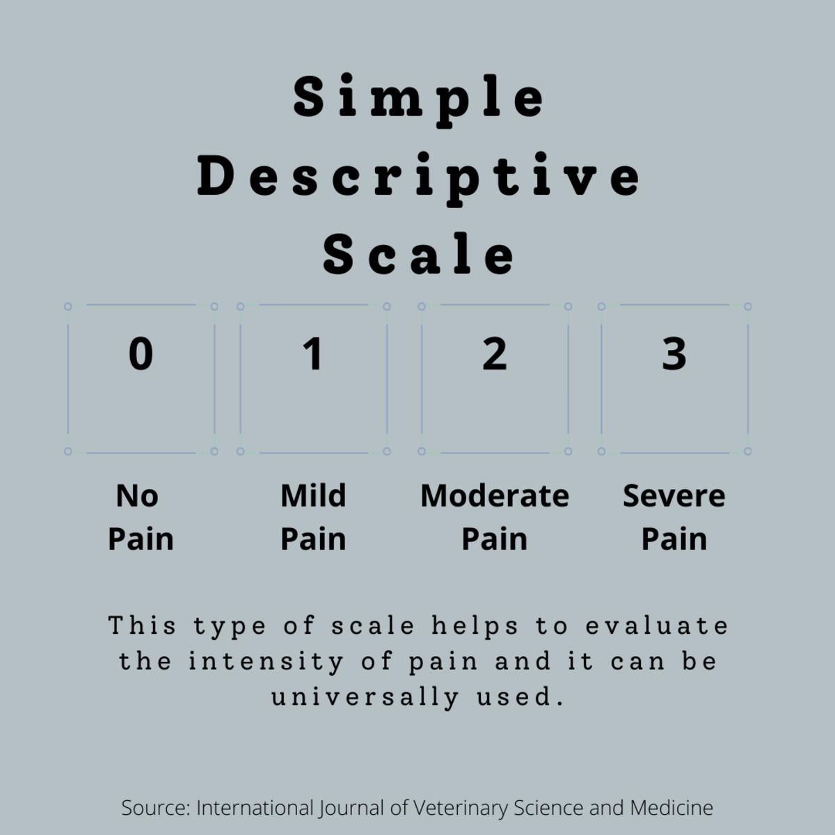Diagram of  a simple descriptive scale used for feline pain management.