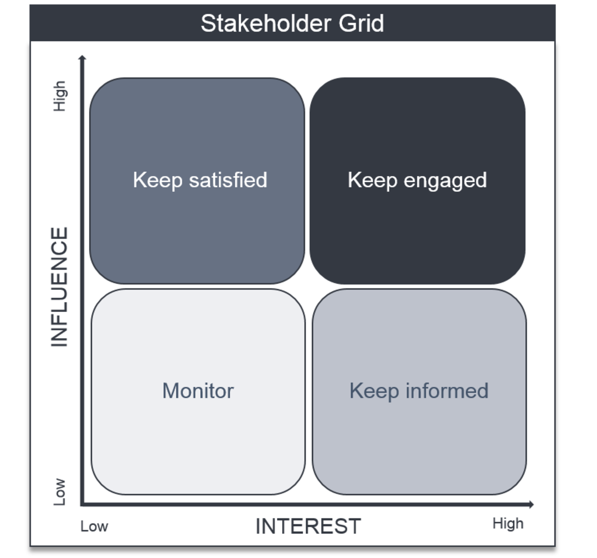 Project Management Tools: Stakeholder Analysis | Hubpages