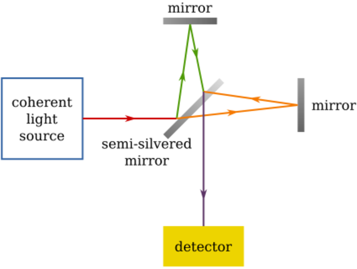 Michelson and Morley Experiment