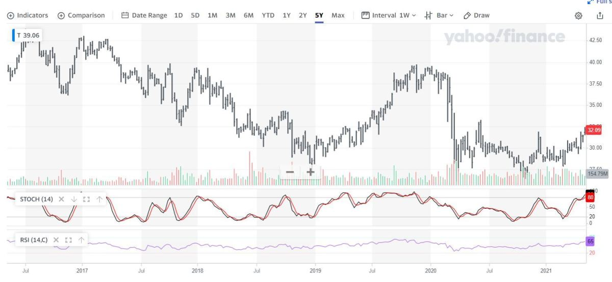 5 year price chart for AT&T stock.