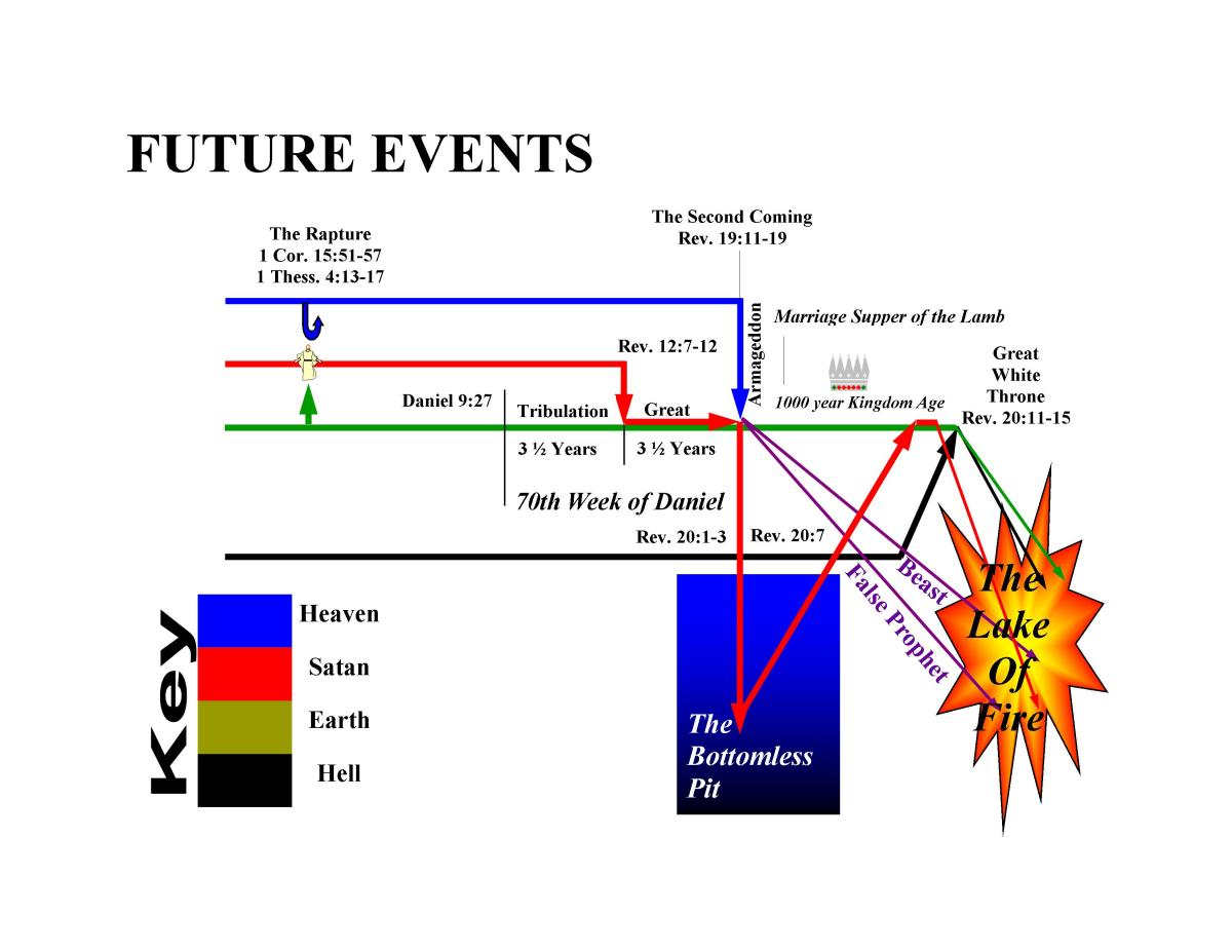 This chart outlines many of the major events of the Revelation timeline. Click on image for larger version.