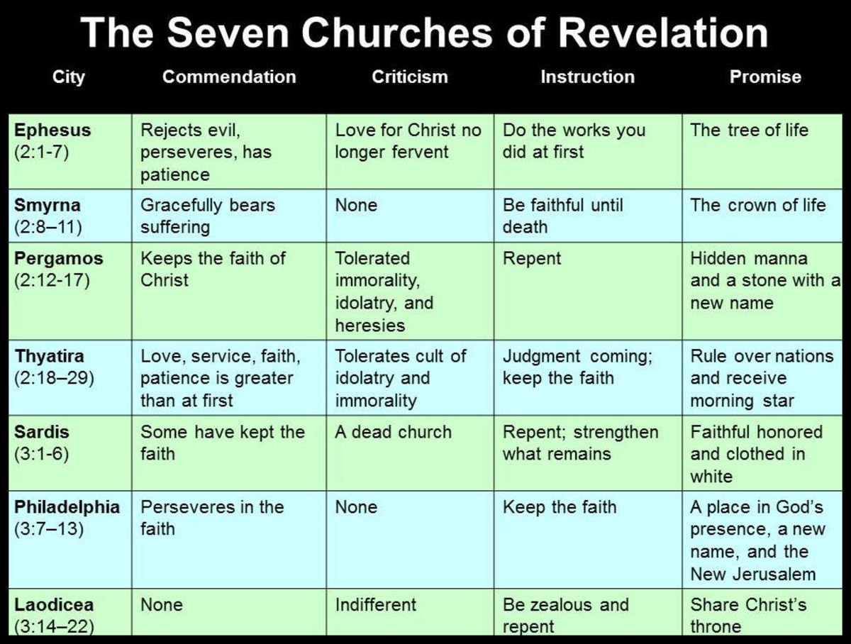 This chart outlines the messages that Christ had for the seven  types of churches that existed in the first century.   If we are honest many of our modern churches need to pay attention to these messages. Click image to see larger version.