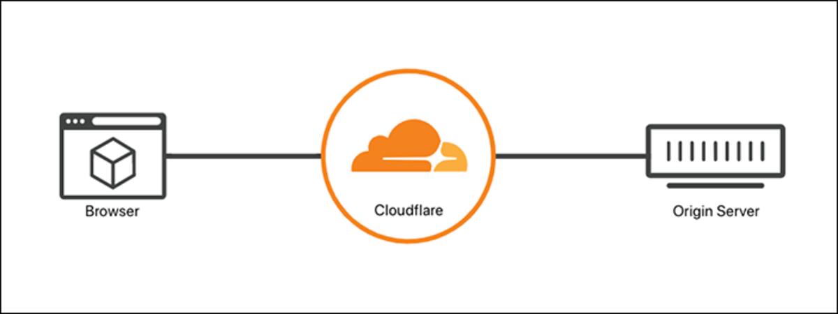 No SSL in Cloudflare.