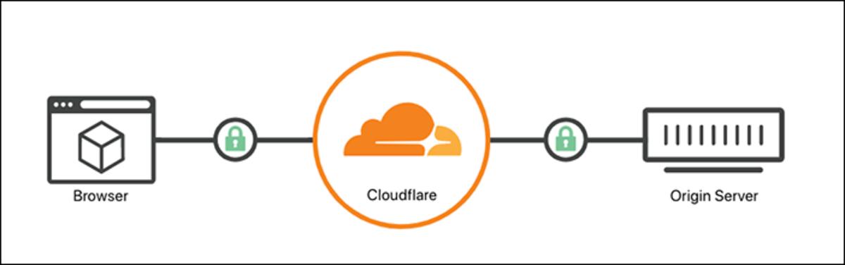 Full SSL mode in Cloudflare dashboard.