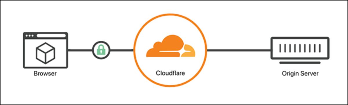 Flexible SSL mode in Cloudflare.