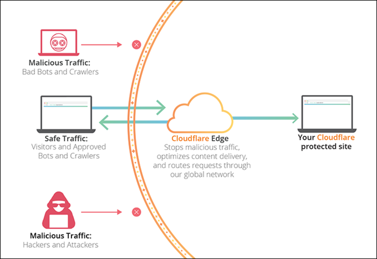 How Cloudflare works.