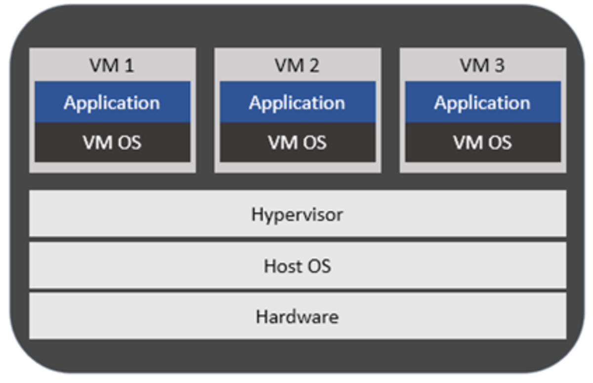 Figure1: Example of a Type 2 Hypervisor