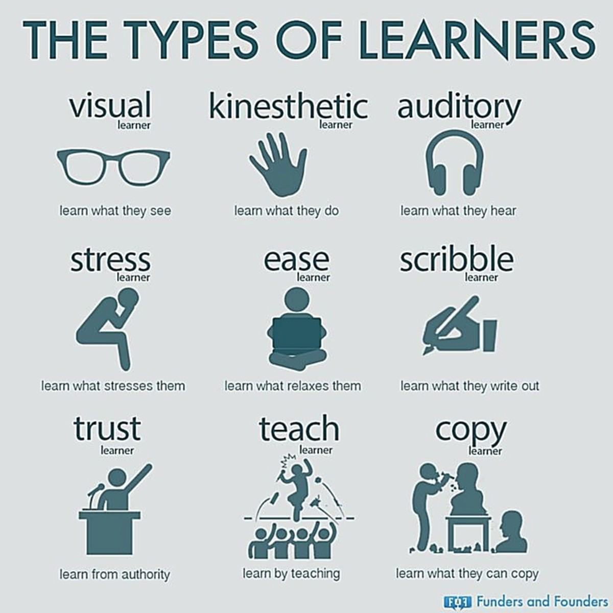 9 Types of Learners
