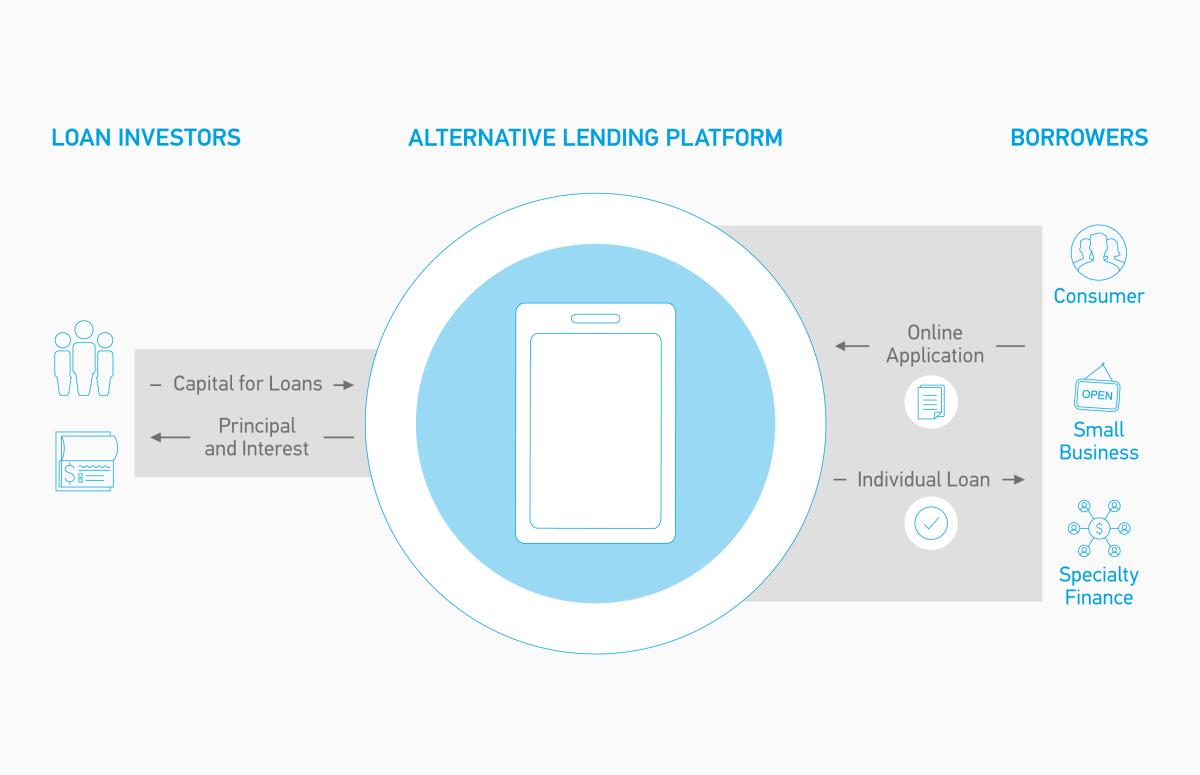 Alternate lending for small businesses
