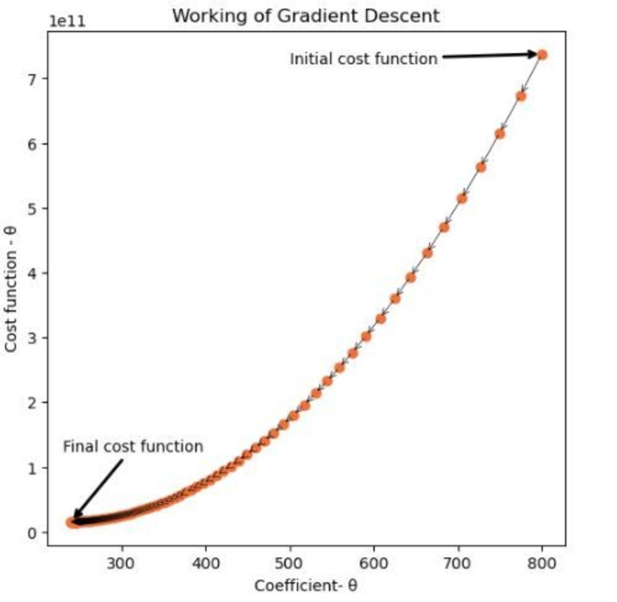 Gradient descent - 2