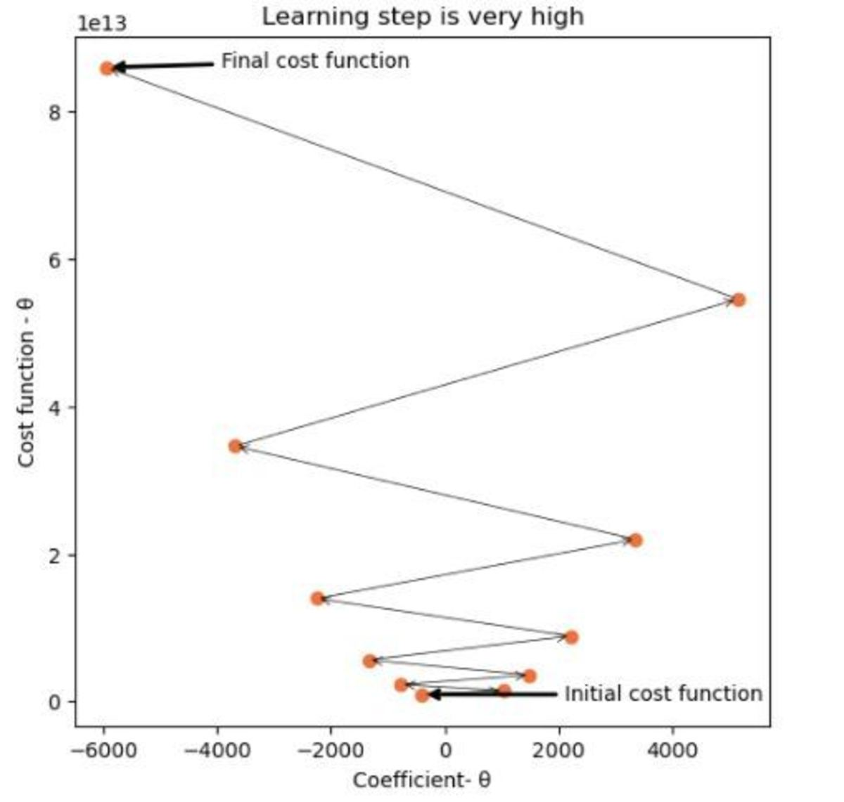 Learning step value is too high
