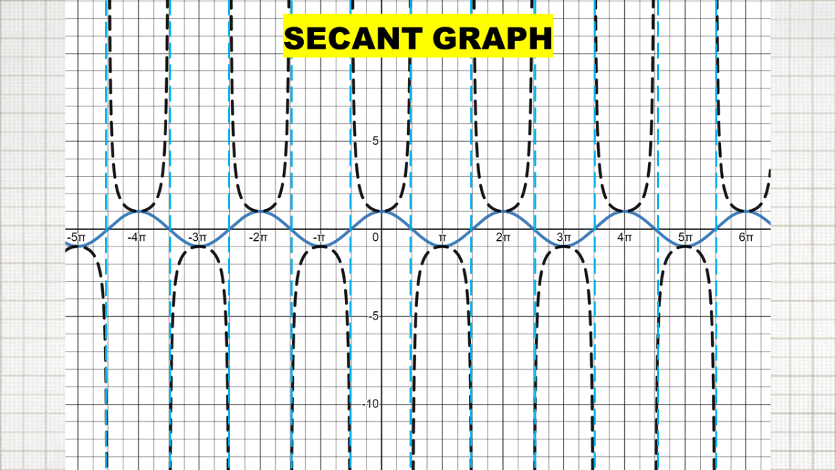 Secant Graph and Cosine Graph. The U-shapes of the secant graph are tangent to its reciprocal function, cosine. The blue curve is y = cos (x) and the black curve is y = sec (x), which is the reciprocal of cos (x).
