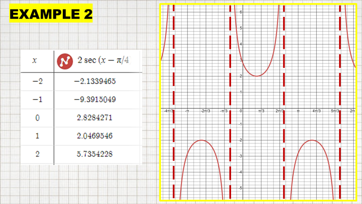 Secant Graph With Amplitude