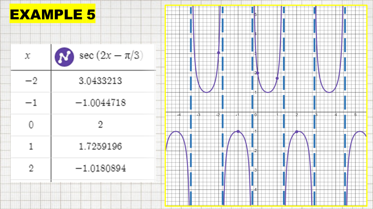 Sketching a Secant Graph With Horizontal Shift