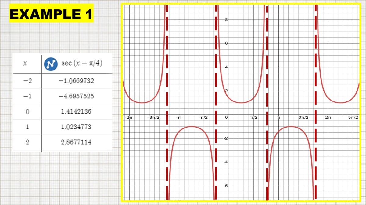 Secant Graph With Horizontal Shift