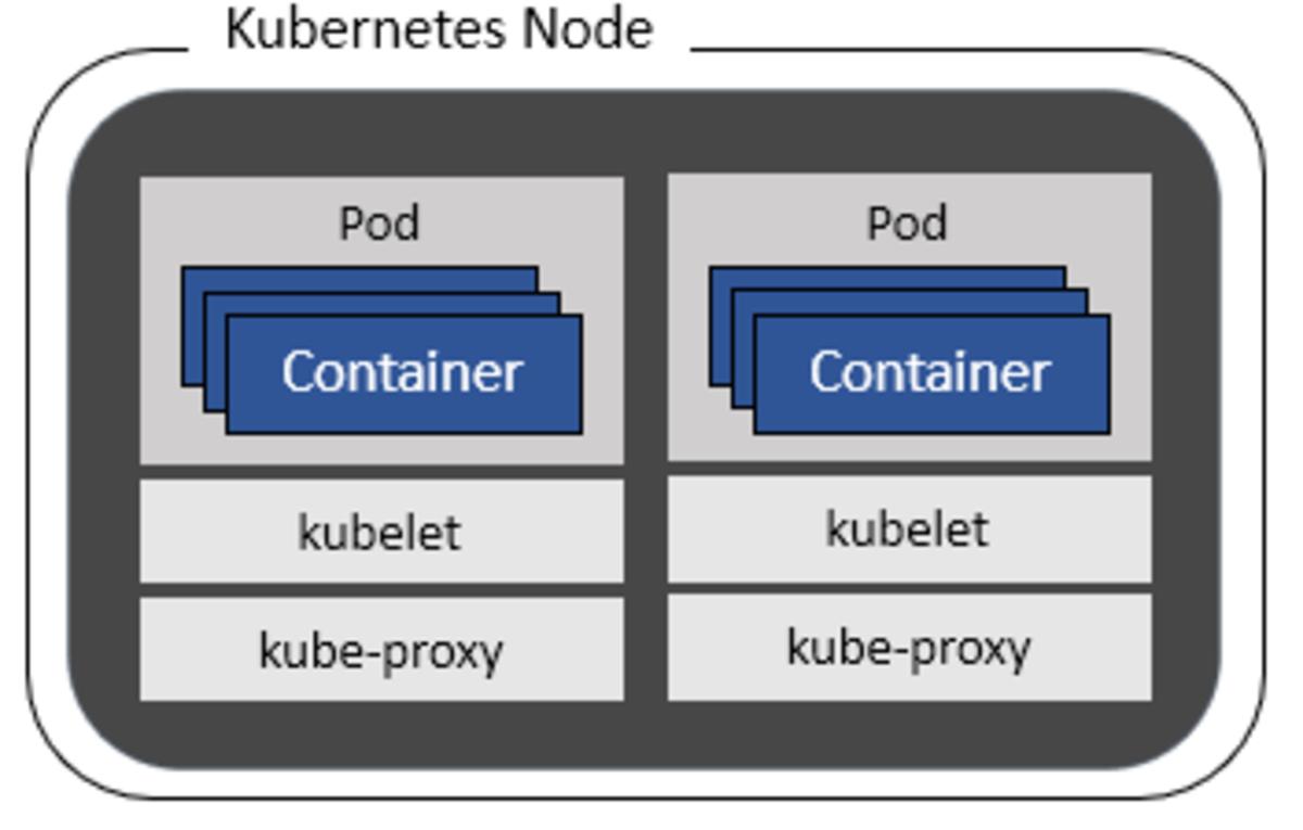 introduction-to-kubernetes