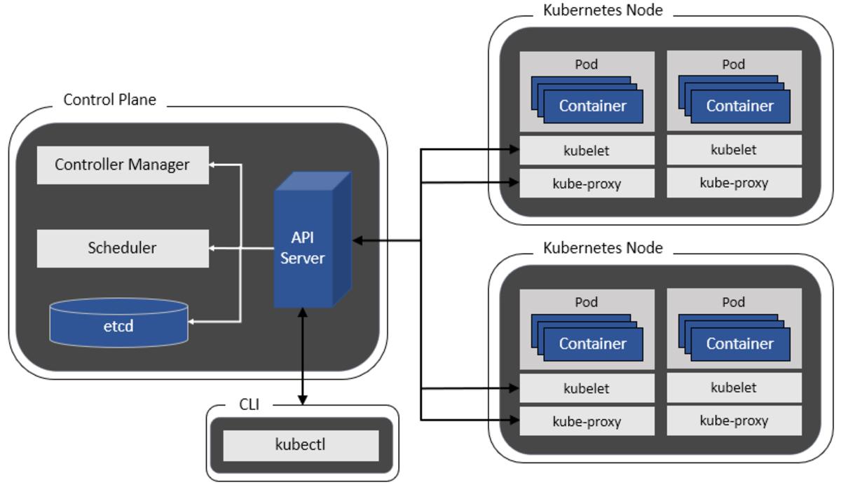 Figure 1: Kubernetes Cluster Components