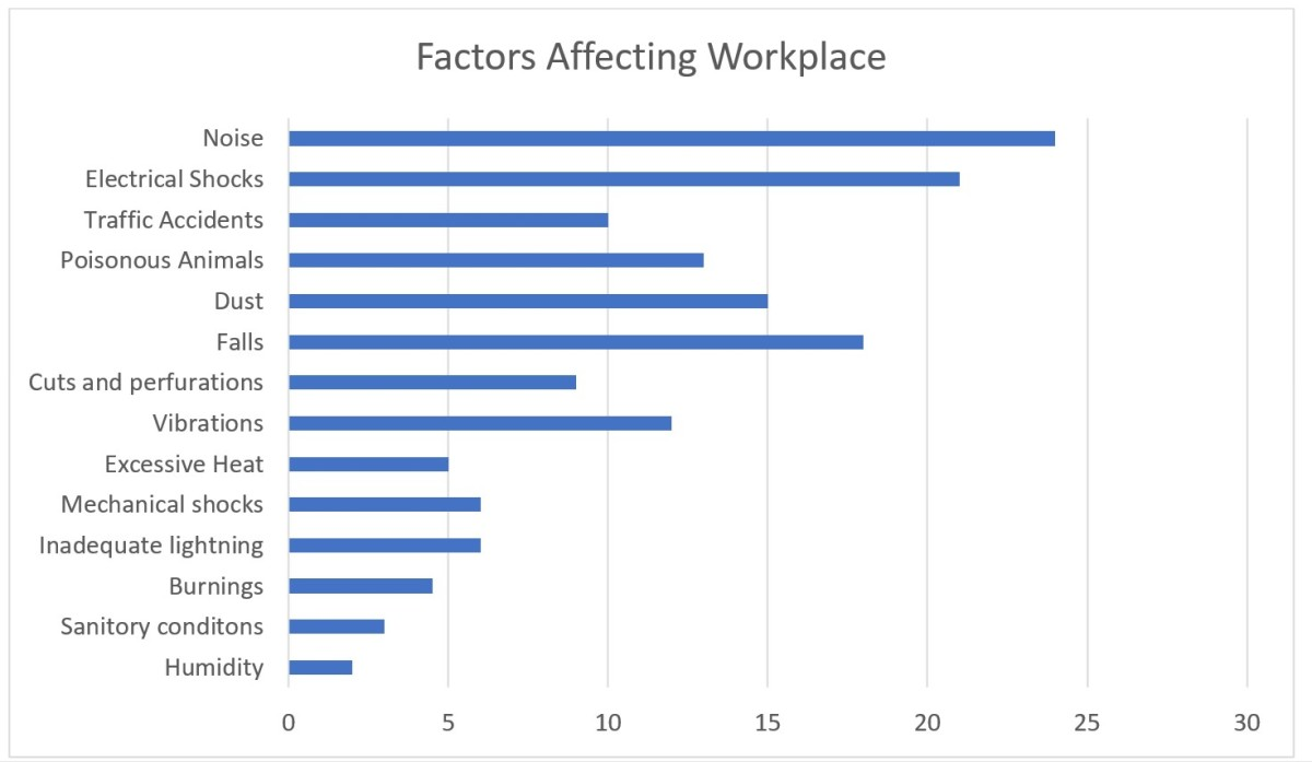 workplace-impact-on-work