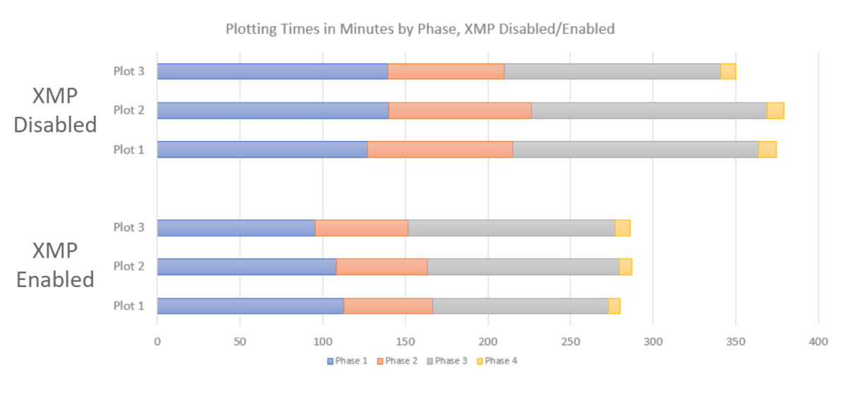 Lower is better. A RAM Frequency of 3600MHz was roughly 30% faster than a RAM frequency of 2133MHz with an average of 4 hours and 45 minutes to complete a plot.