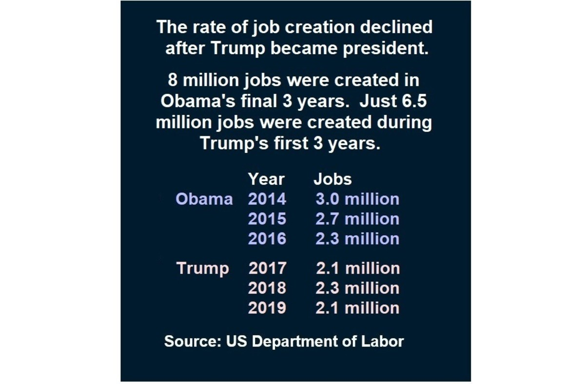 Trump inherited a booming economy when he became president, but not once during his presidency did the rate of job creation equal the rate he inherited from Obama.