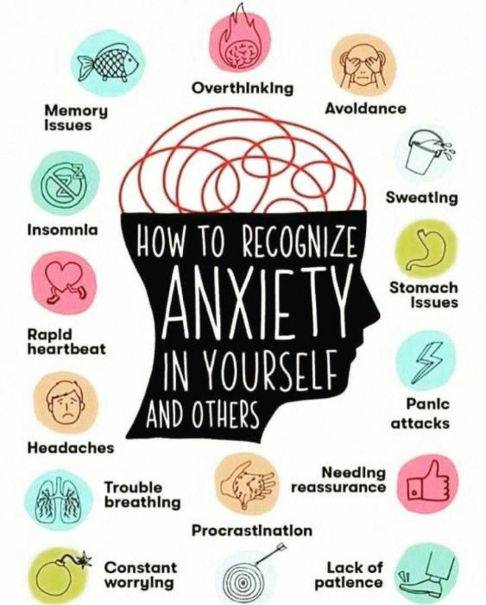 Recognise your Anxiety