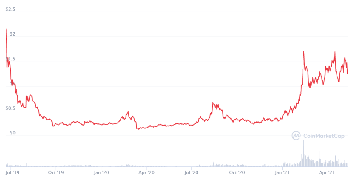 ALGO price performance from July 2019 to April 2021