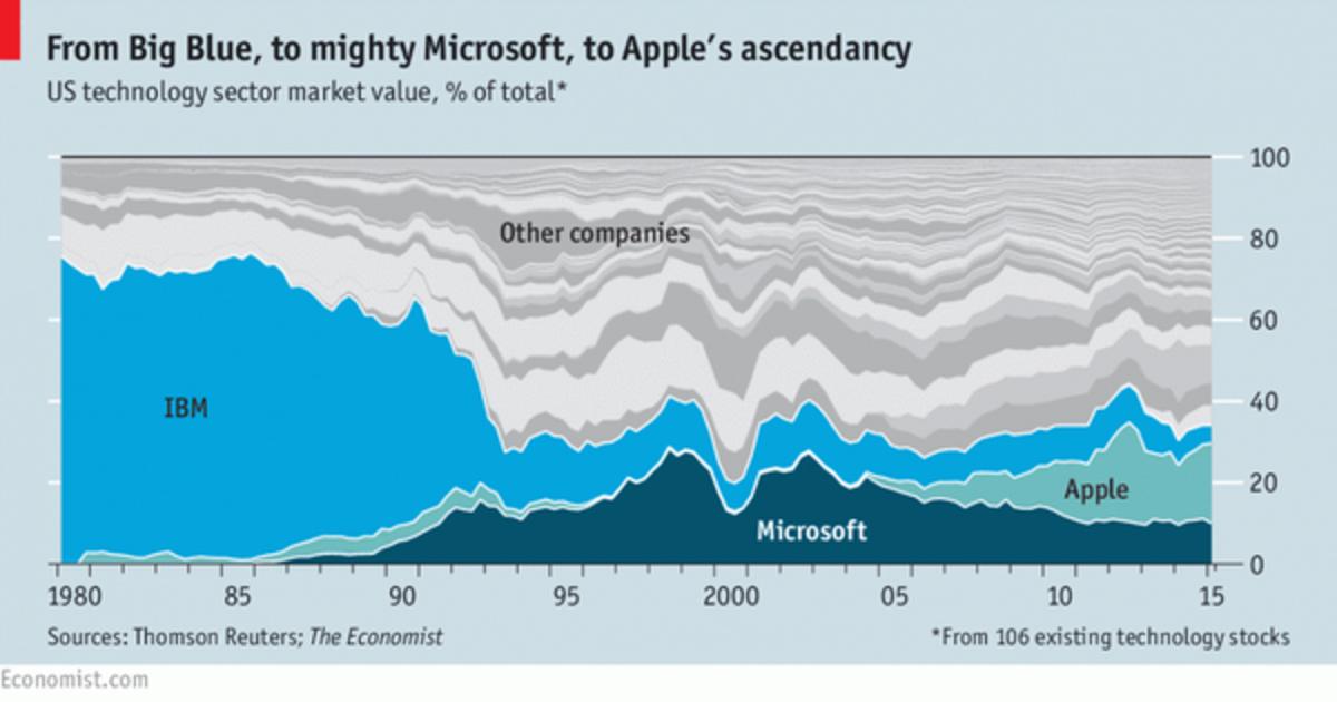 decline-of-the-ibm-company