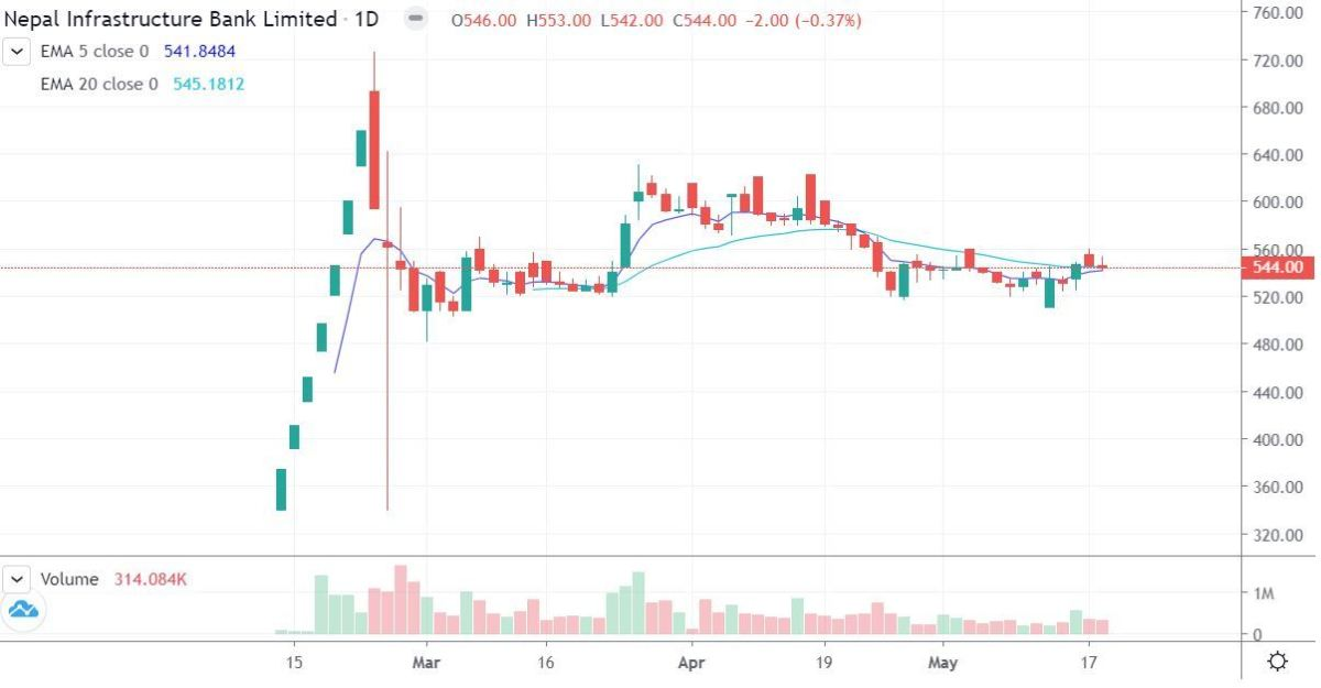 NIFRA Stock Price Action as of May 18, 2021