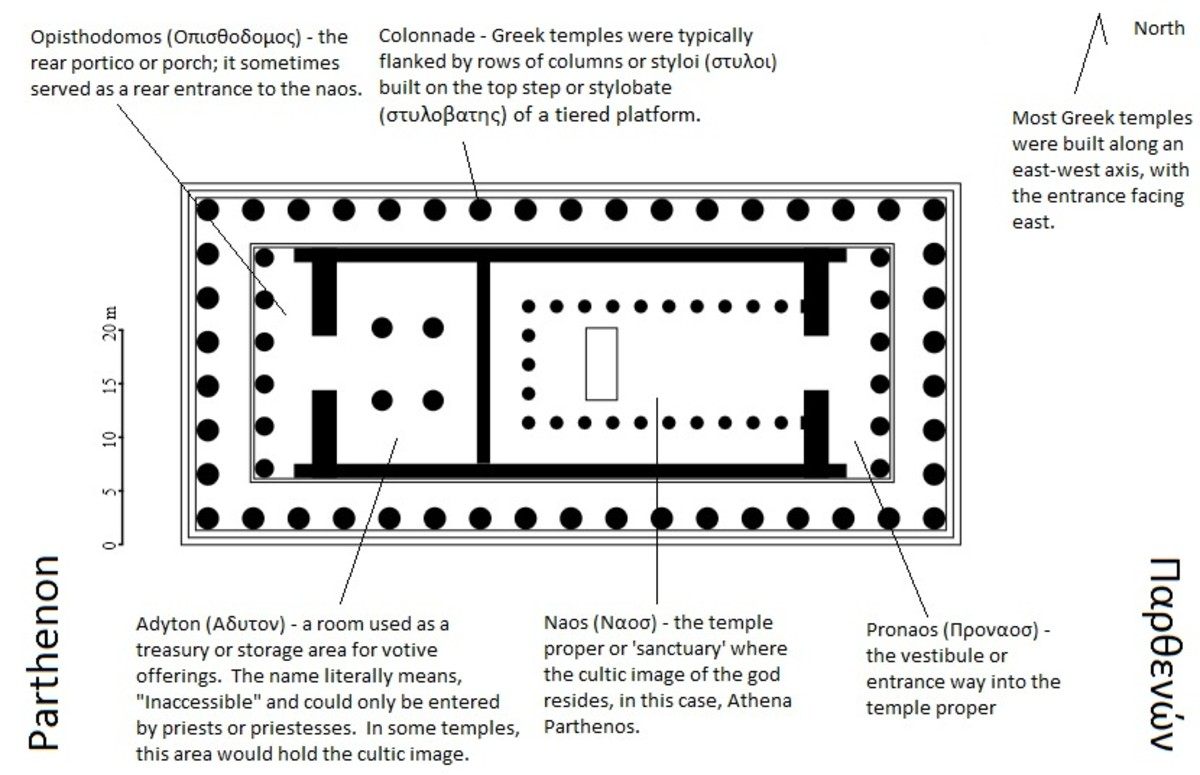 This is a floorplan of the Parthenon with notes that I added to illustrate different points of Greek temple design.