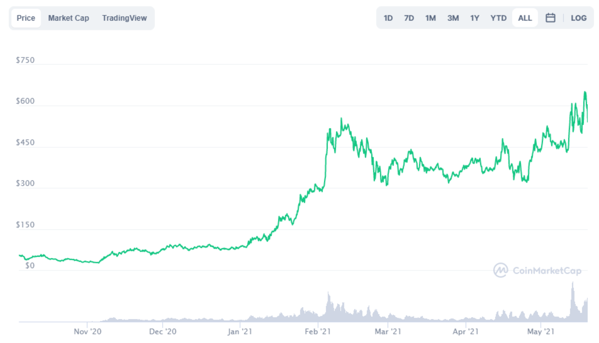 AAVE price performance from September of 2020 to May of 2021