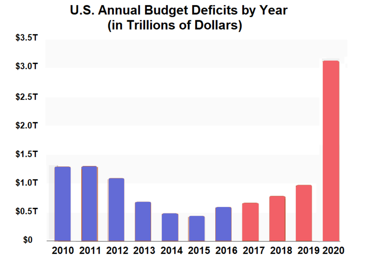 During Obama's 2nd term, the deficit was getting smaller each year.  Although Trump promised to eliminate the budget deficit entirely, it exploded to record levels during his presidency, adding 6.7 trillion dollars to the national debt.