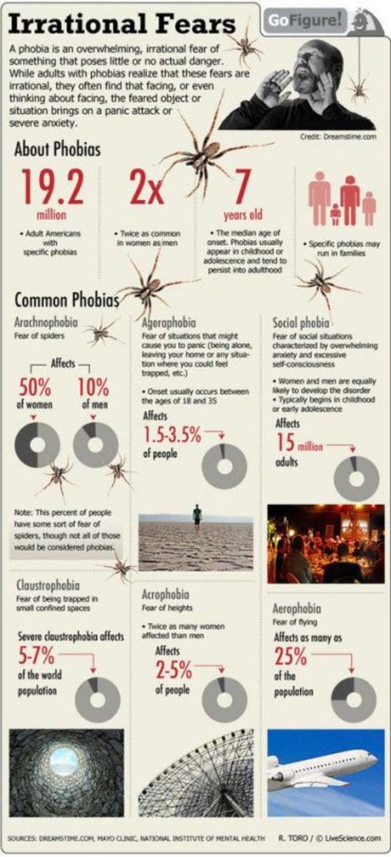 Facts On Phobias