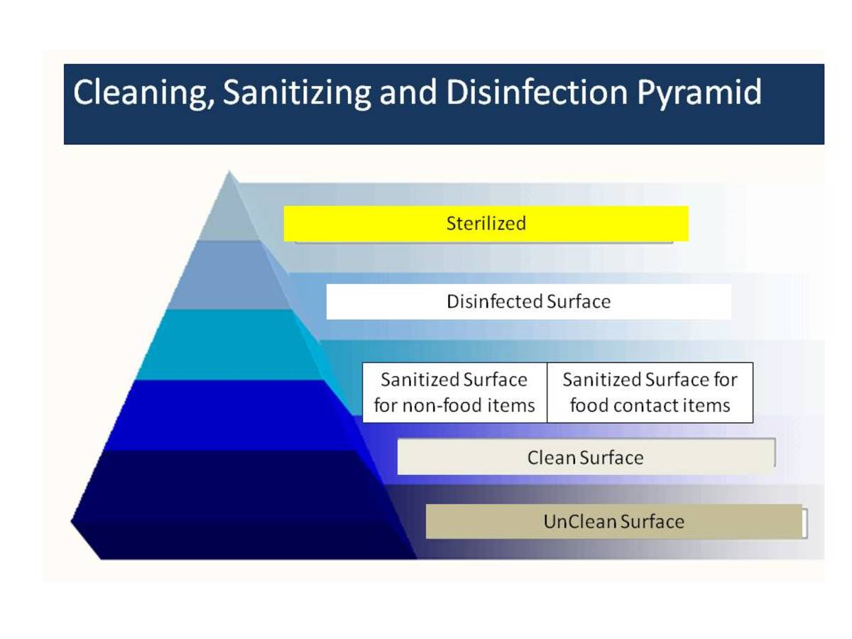 Pyramid of Un Clean, Clean, Disinfected and Sanitized