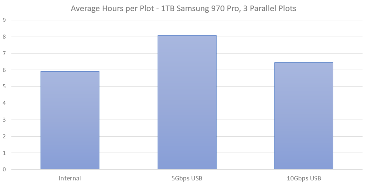 Each plot was generated with 3390 RAM, 2 threads, on a 60 minute delay.