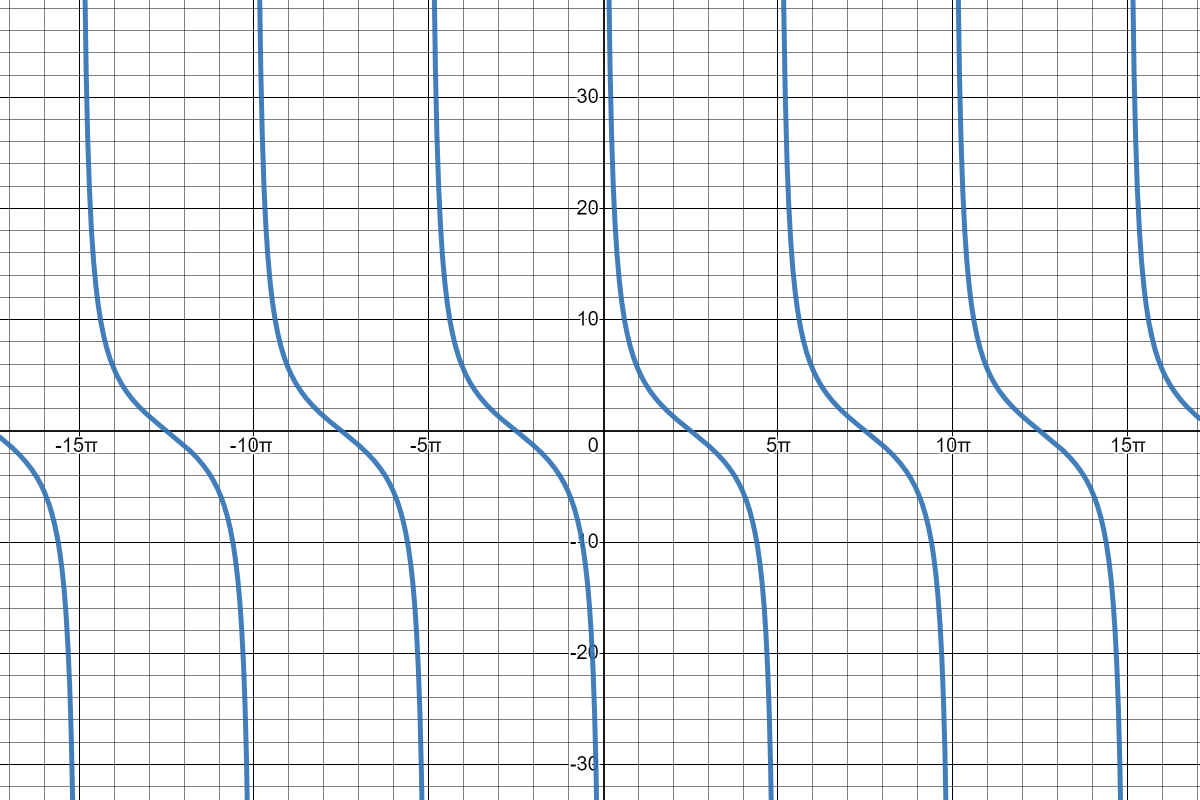 Cotangent Graph with Stretch Factor