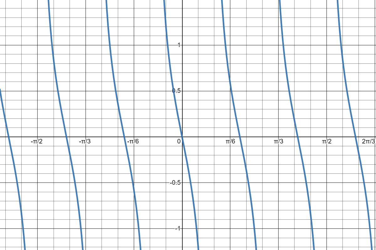 Graphing a Cotangent Function with Phase Shift