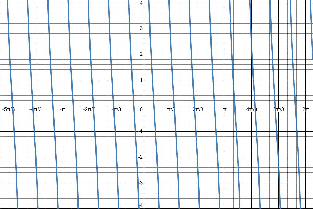 Simple Cotangent Graph