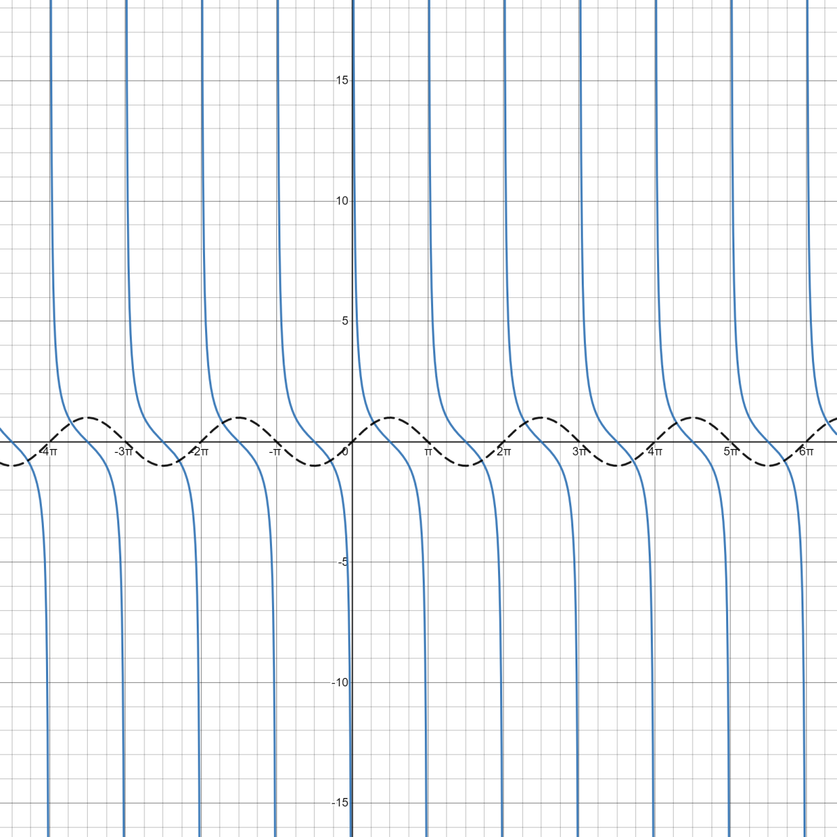 Cotangent Graph and Sin Graph