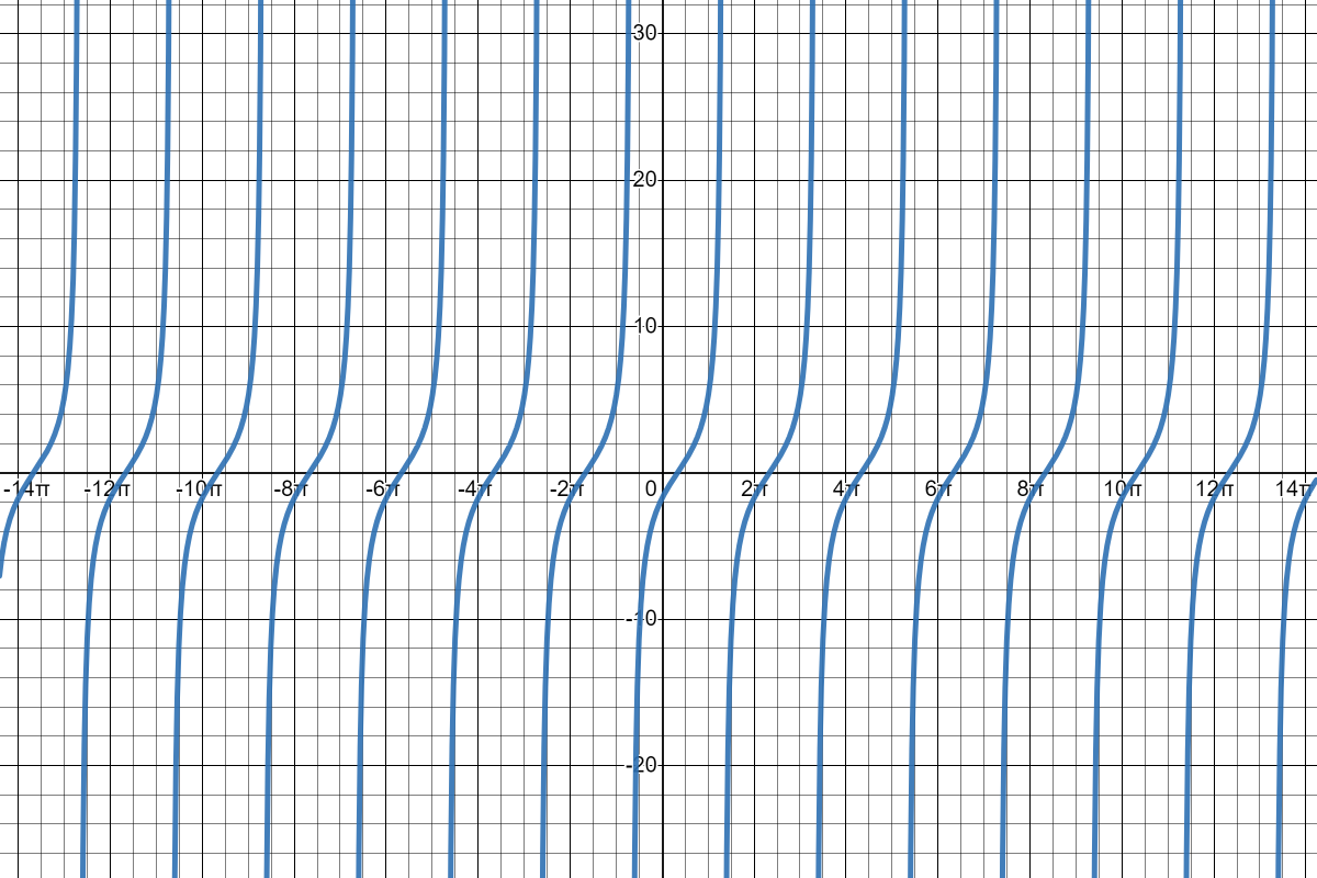 Cotangent Graph with Phase Shift